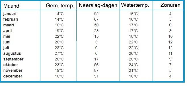 klimaat op kreta temperaturen