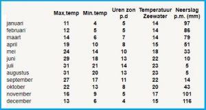 klimaat weer lesbos temperaturen