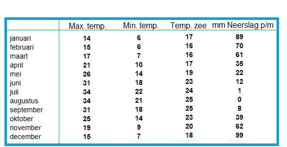klimaat weer rhodos temperaturen