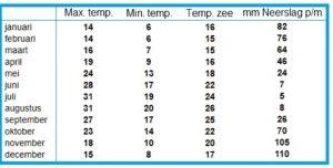 klimaat weer zakynthos temperatuur