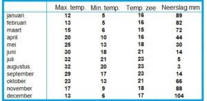 temperaturen samos klimaat weer